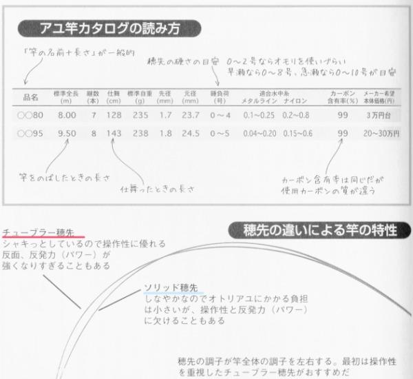 アユ竿 カタログ 読み方