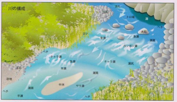 川の構成 鮎釣り