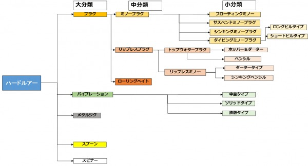 シーバス用ハードルアー分類表