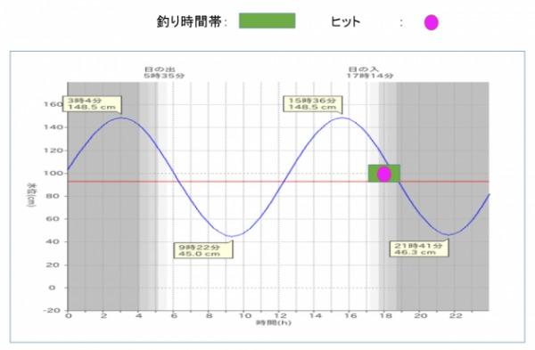 潮汐表 仙台 20171005