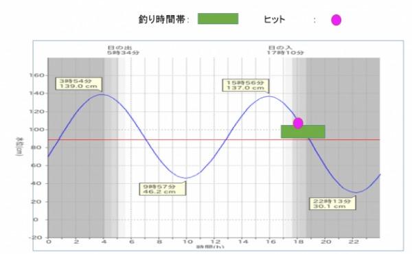 潮汐表 女川 20171006