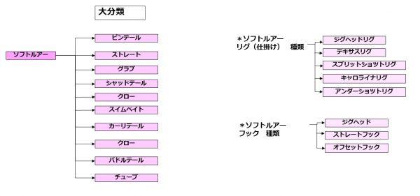 ソルトフィッシング ソフトルアー分類表