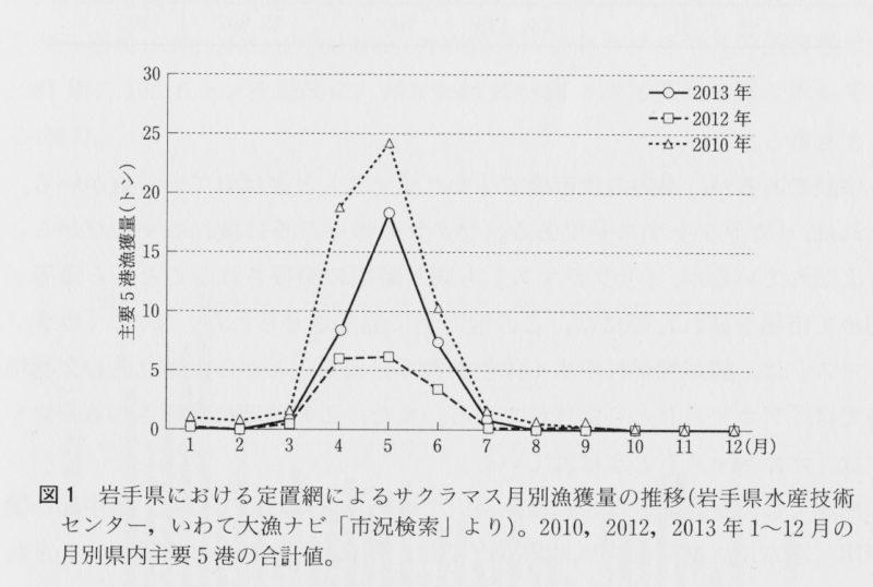 岩手県 沿岸 定置網 サクラマス漁獲量の推移
