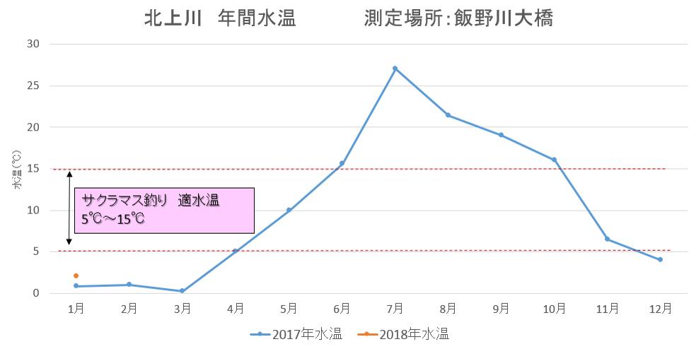 北上川 水温 2017年、2018年