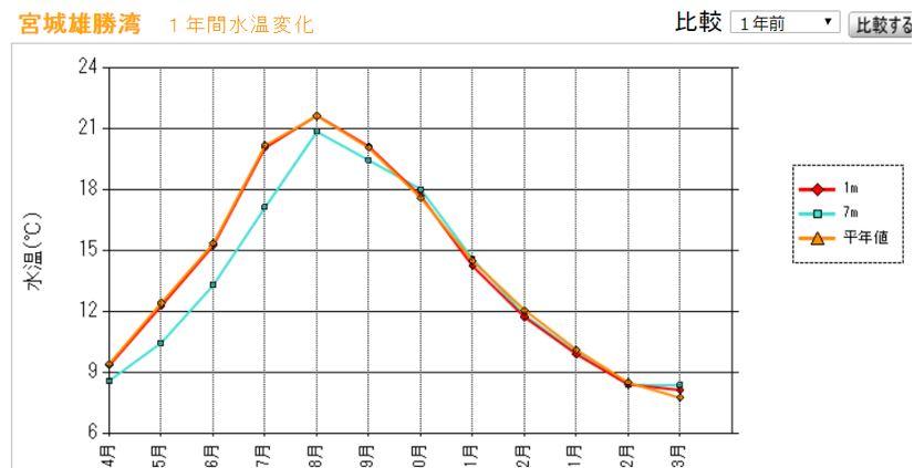 雄勝湾 海水温 2017年度