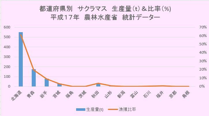 都道府県別サクラマス生産量