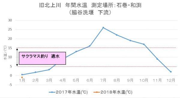 旧北上川 石巻・和渕 年間水温  2018年&2017年