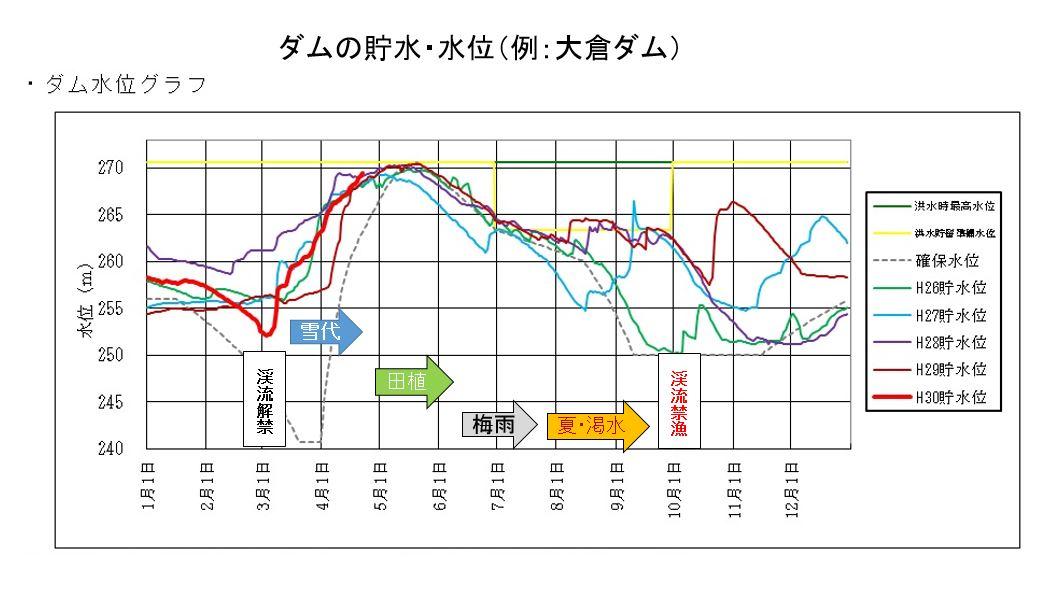 ダム貯水・水位と川の状況