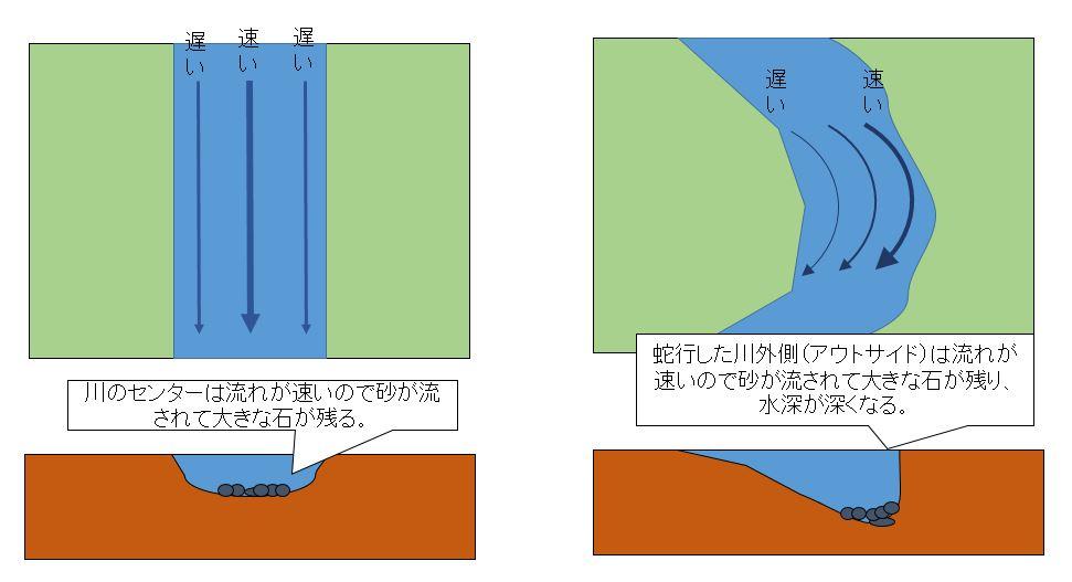 地形の変化と水の流れ
