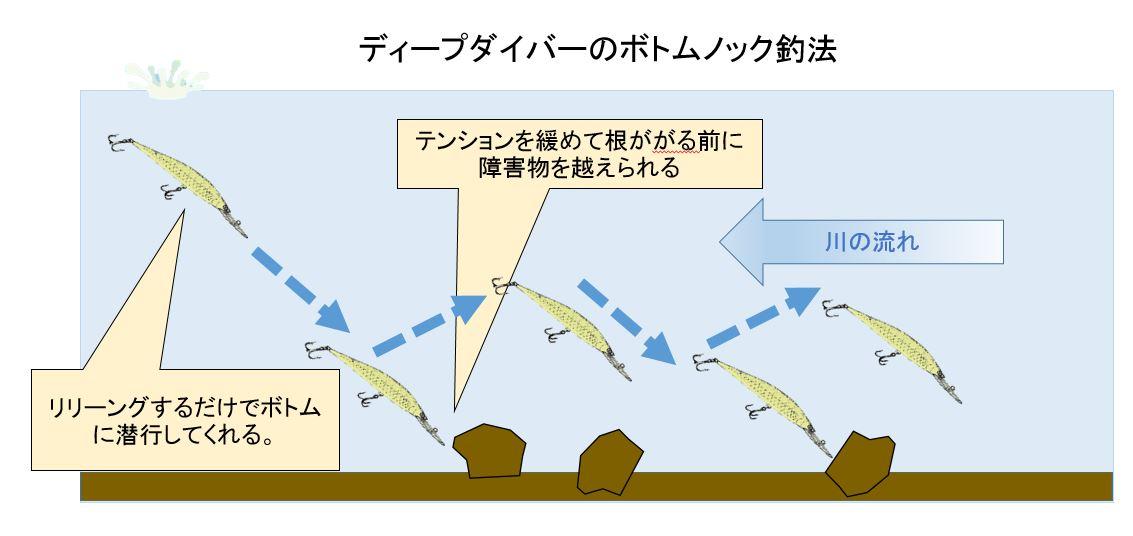 ディープダイバーのボトムノック釣法