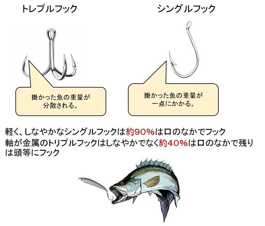 軽く、しなやかなシングルフックは約90%は口のなかでフック 軸が金属のトリプルフックはしなやかでなく約40%は口のなかで残りは頭等にフック