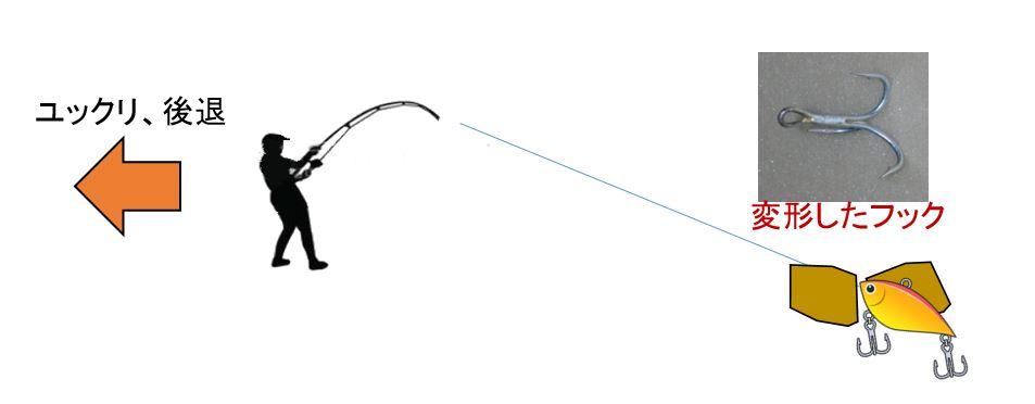 釣り ルアー回収方法