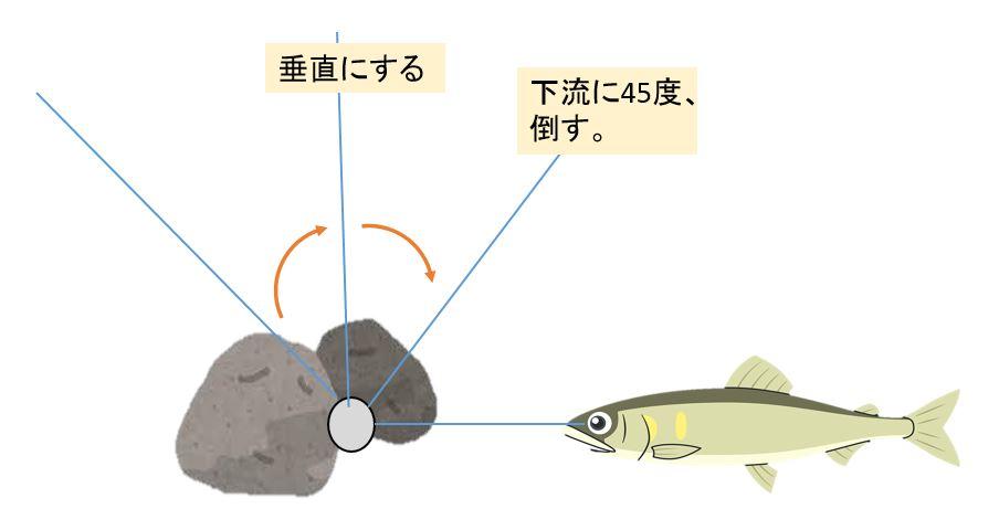オモリ 根掛かり 外し方  鮎釣り