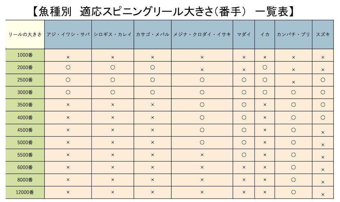 魚種別 適応スピニングリール大きさ(番手) 一覧表