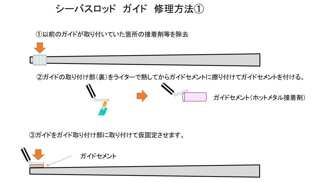 シーバスロッド ガイド 修理 ~ガイドのスレッド巻き編①